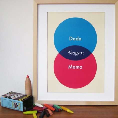 venn diagram posters