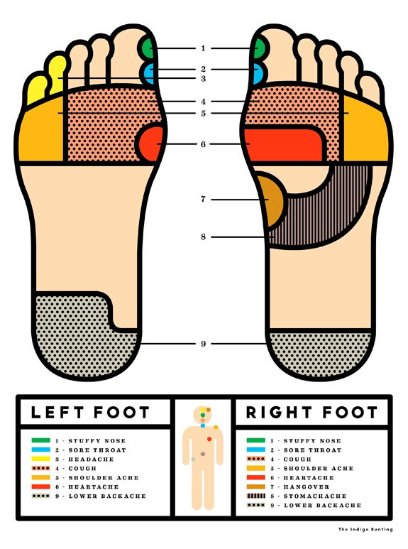 Foot reflexology point
