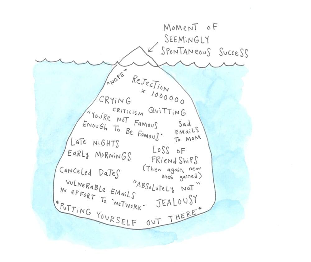 Career iceberg